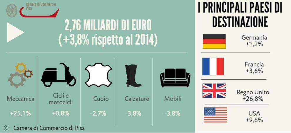 I dati dell'export della provincia di Pisa nel 2015